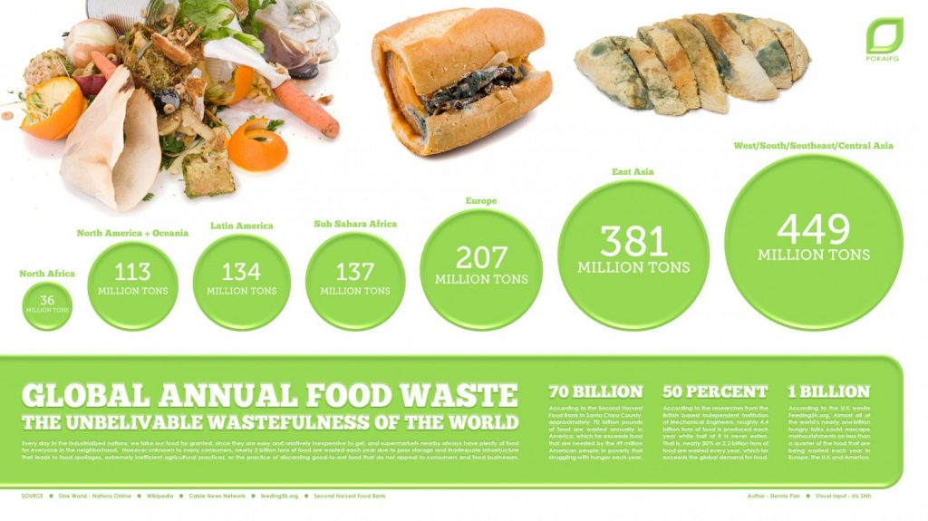 global annual food waste